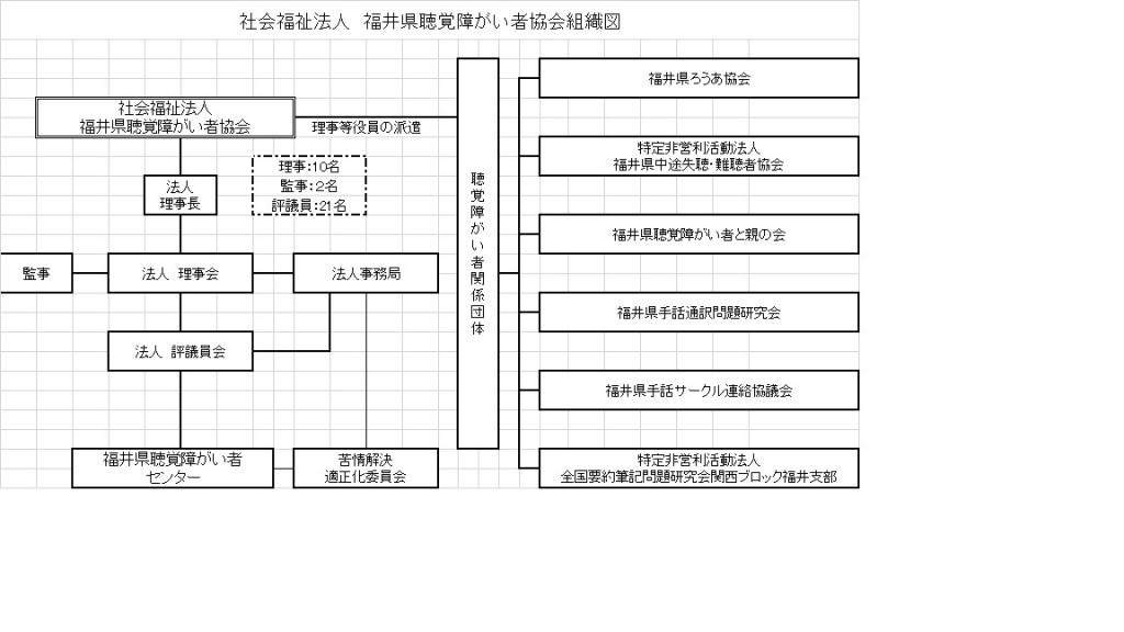 福井県聴覚障がい者協会組織図
